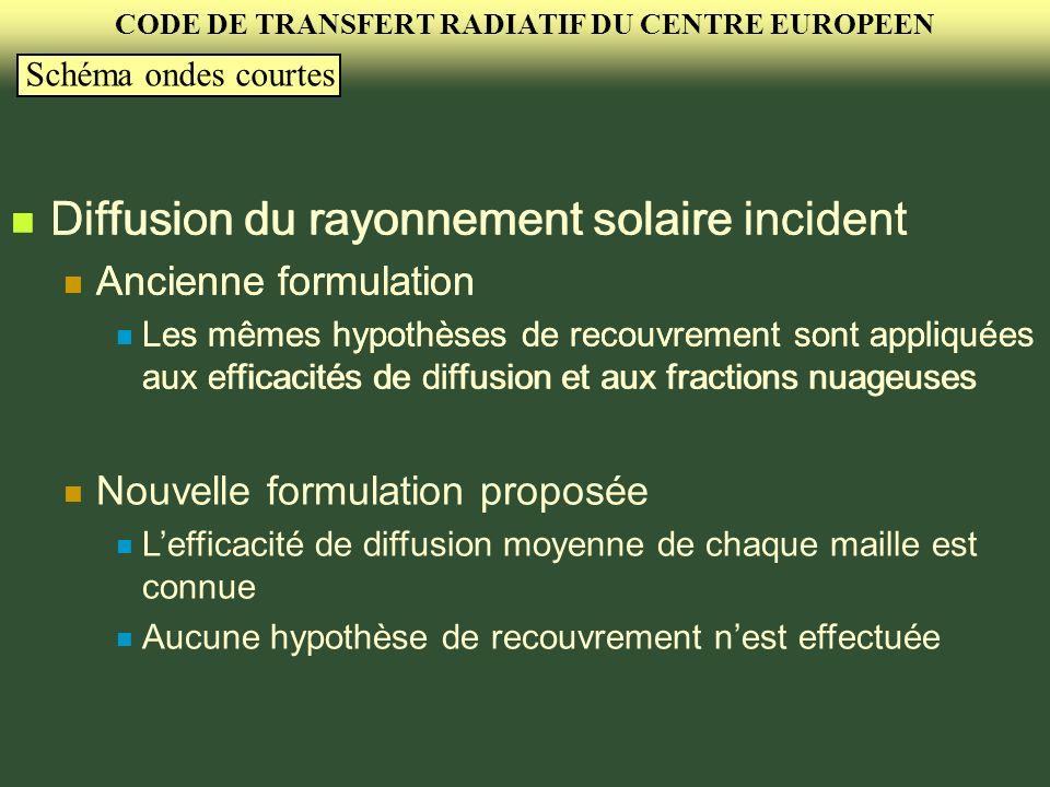 CODE DE TRANSFERT RADIATIF DU CENTRE EUROPEEN Schéma ondes courtes Diffusion du rayonnement solaire incident Ancienne formulation Les mêmes hypothèses