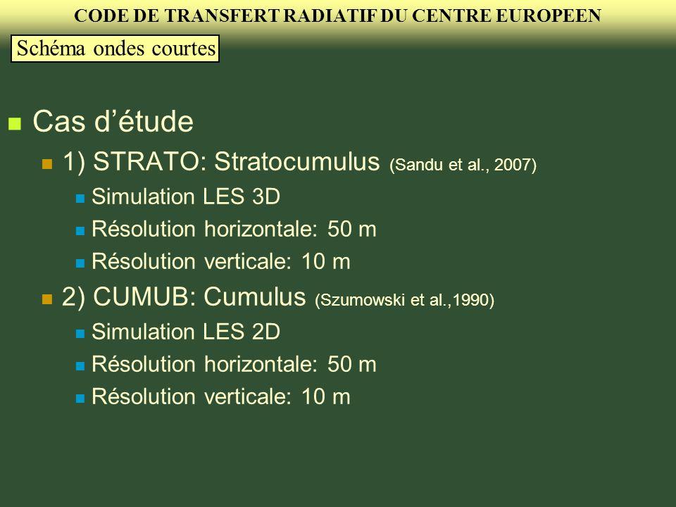 Méthodologie Calcul des propriétés optiques avec la théorie de Mie (MOP) Calcul des flux en chaque colonne du domaine SHDOM (ordonnées discrètes) TR-ECMWF avant correction (Old scheme) TR-ECMWF après correction (New scheme) CODE DE TRANSFERT RADIATIF DU CENTRE EUROPEEN Schéma ondes courtes