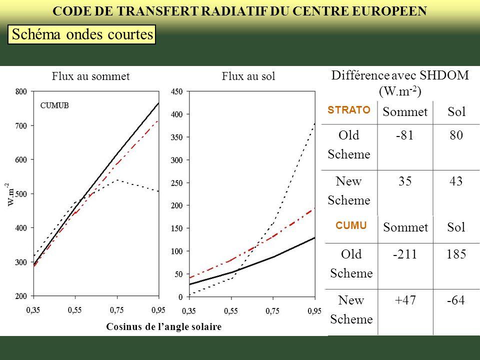 CODE DE TRANSFERT RADIATIF DU CENTRE EUROPEEN STRATO SommetSol Old Scheme -8180 New Scheme 3543 CUMU SommetSol Old Scheme -211185 New Scheme +47-64 Co