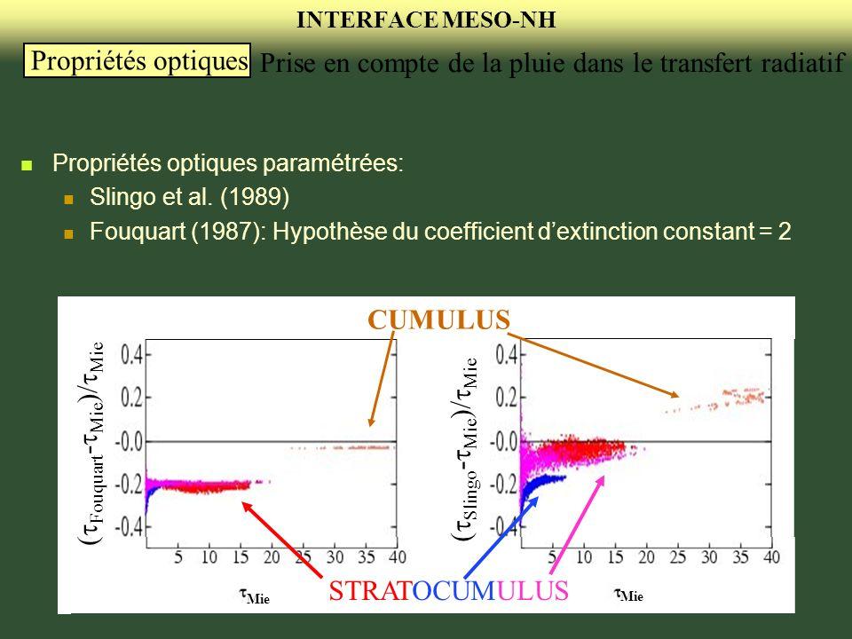 INTERFACE MESO-NH Propriétés optiques Mie Fouquart - Mie )/ Mie Slingo - Mie )/ Mie Cas de simulation où seul le contenu en eau est connu Rayon effectif déterminé à partir de Martin et al.