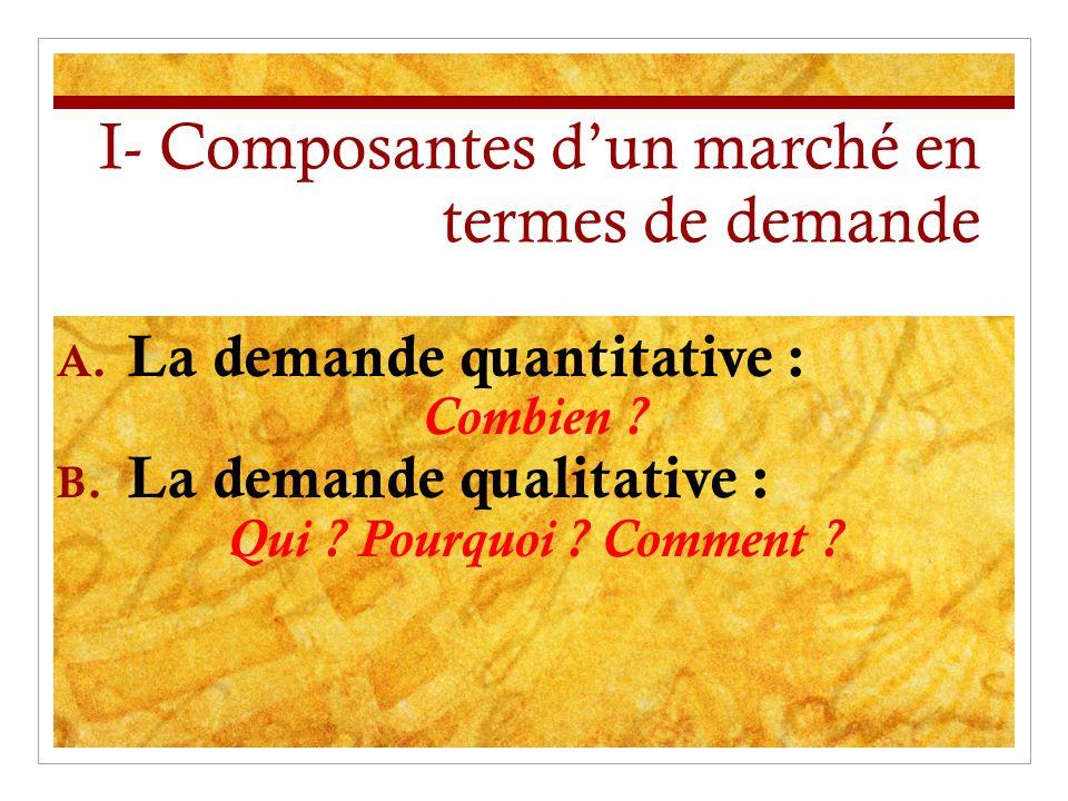 I- Composantes dun marché en termes de demande A. La demande quantitative : Combien ? B. La demande qualitative : Qui ? Pourquoi ? Comment ?