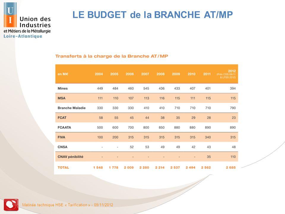 Matinée technique HSE « Tarification » - 09/11/2012 Source : CNAMTS