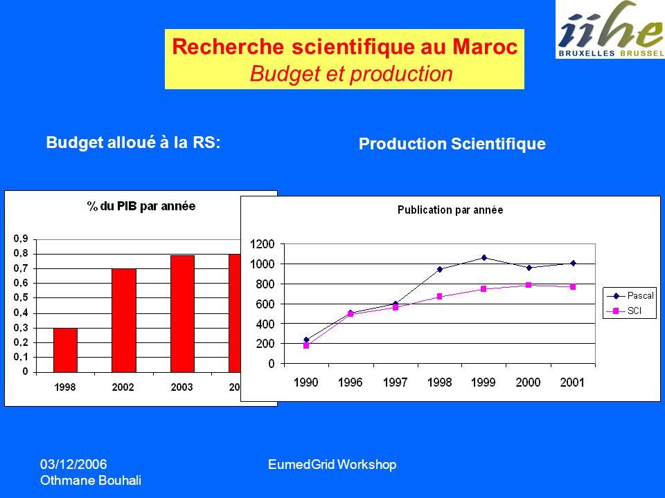 03/12/2006 Othmane Bouhali EumedGrid Workshop Recherche scientifique au Maroc Budget et production Budget alloué à la RS: Production Scientifique