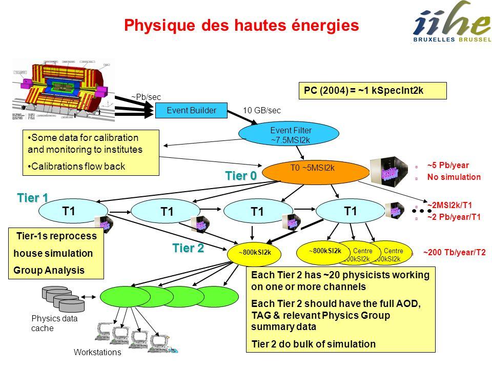 03/12/2006 Othmane Bouhali EumedGrid Workshop Tier2 Centre ~200kSI2k Event Builder Event Filter ~7.5MSI2k T0 ~5MSI2k T1 Workstations 10 GB/sec Some da