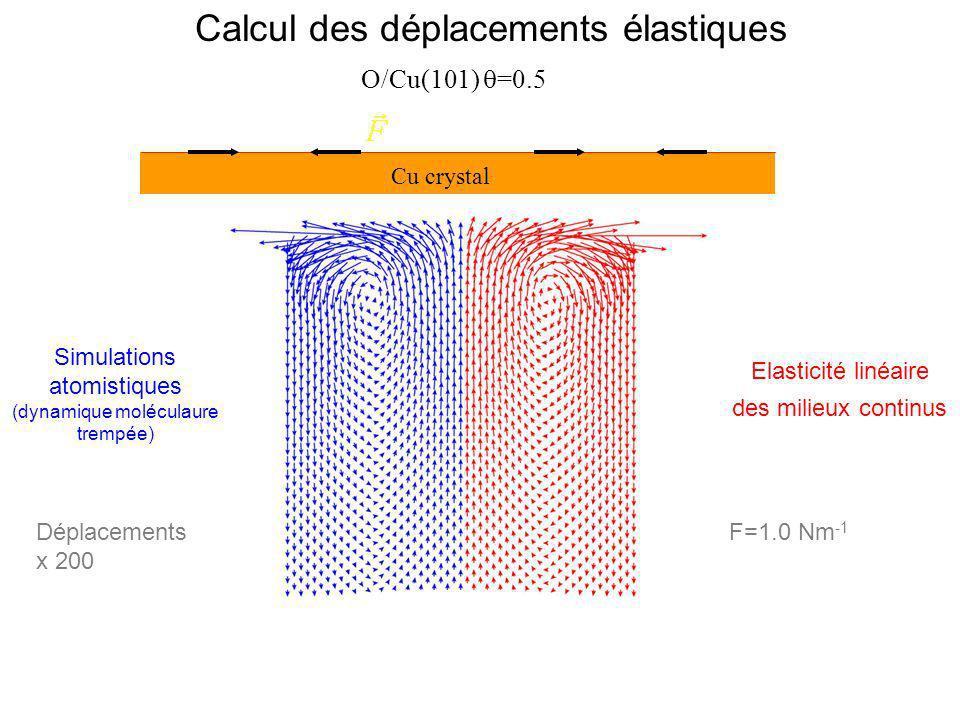 Elasticité linéaire des milieux continus Simulations atomistiques (dynamique moléculaure trempée) Cu crystal Déplacements F=1.0 Nm -1 x 200 Calcul des déplacements élastiques O/Cu(101) =0.5