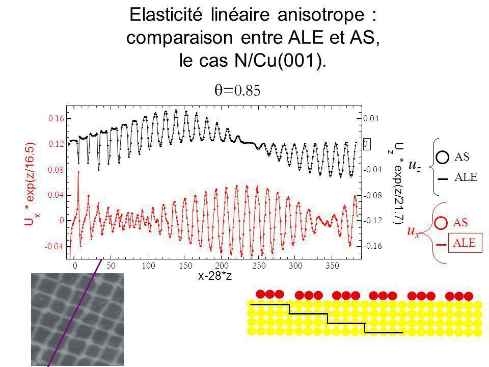 =0.85 Elasticité linéaire anisotrope : comparaison entre ALE et AS, le cas N/Cu(001). -0.04 0 0.04 0.08 0.12 0.16 050100150200250300350 U x * exp(z/16