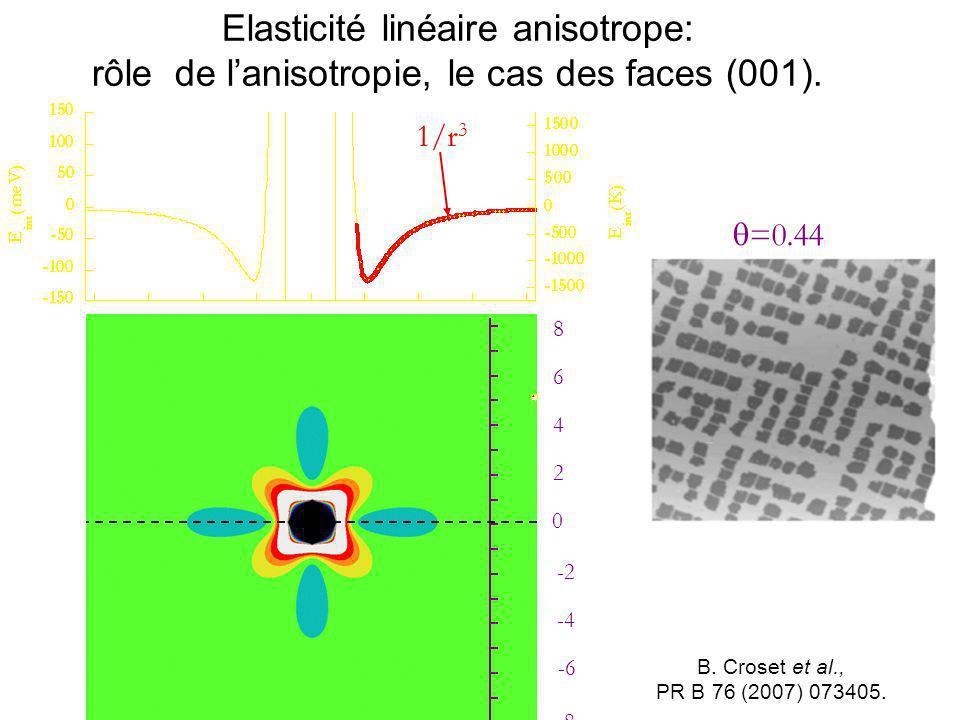 B. Croset et al., PR B 76 (2007) 073405. =0.44 -8 0 2 4 6 8 -2 -4 -6 1/r 3 Elasticité linéaire anisotrope: rôle de lanisotropie, le cas des faces (001