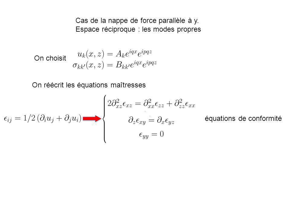 Cas de la nappe de force parallèle à y. Espace réciproque : les modes propres On choisit On réécrit les équations maîtresses équations de conformité