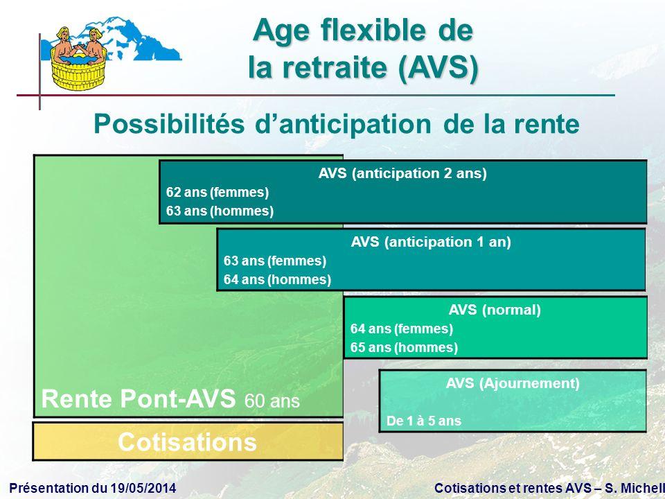 Présentation du 19/05/2014Cotisations et rentes AVS – S. Michellod Possibilités danticipation de la rente Rente Pont-AVS 60 ans AVS (normal) 64 ans (f