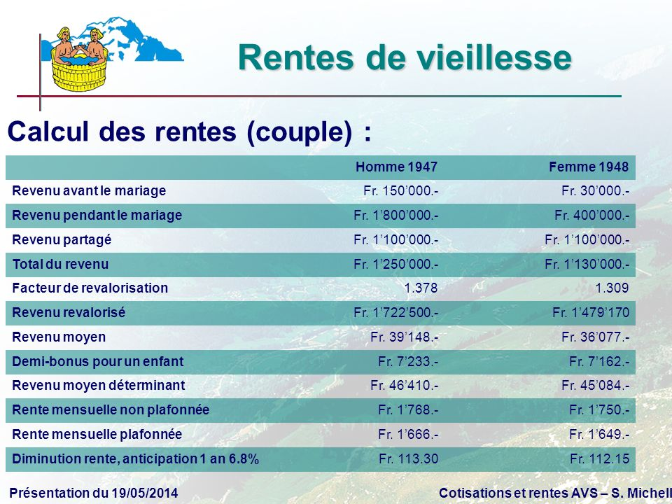 Présentation du 19/05/2014Cotisations et rentes AVS – S. Michellod Calcul des rentes (couple) : Homme 1947Femme 1948 Revenu avant le mariageFr. 150000