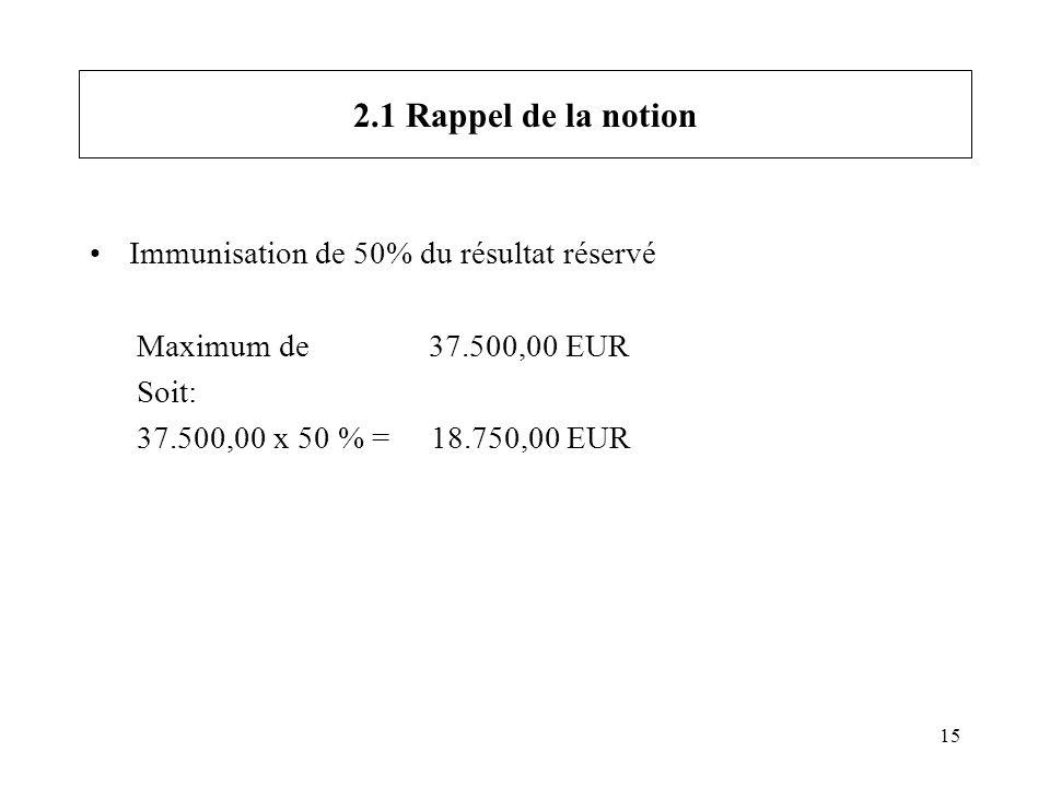 15 2.1 Rappel de la notion Immunisation de 50% du résultat réservé Maximum de 37.500,00 EUR Soit: 37.500,00 x 50 % = 18.750,00 EUR