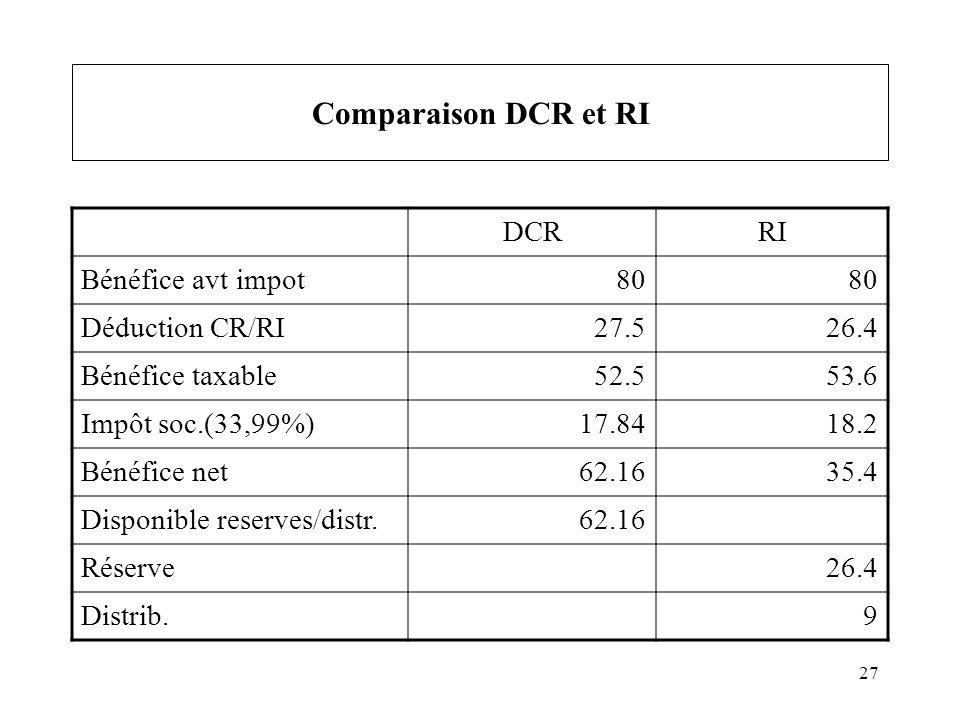 27 Comparaison DCR et RI DCRRI Bénéfice avt impot80 Déduction CR/RI27.526.4 Bénéfice taxable52.553.6 Impôt soc.(33,99%)17.8418.2 Bénéfice net62.1635.4 Disponible reserves/distr.62.16 Réserve26.4 Distrib.9