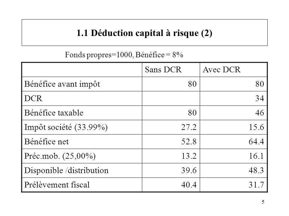 5 1.1 Déduction capital à risque (2) Sans DCRAvec DCR Bénéfice avant impôt80 DCR34 Bénéfice taxable8046 Impôt société (33.99%)27.215.6 Bénéfice net52.