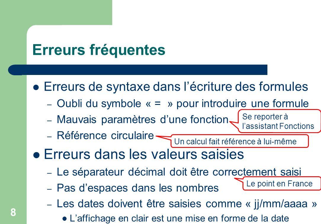 Erreurs fréquentes Erreurs de syntaxe dans lécriture des formules – Oubli du symbole « = » pour introduire une formule – Mauvais paramètres dune fonction – Référence circulaire Erreurs dans les valeurs saisies – Le séparateur décimal doit être correctement saisi – Pas despaces dans les nombres – Les dates doivent être saisies comme « jj/mm/aaaa » Laffichage en clair est une mise en forme de la date 8 Se reporter à lassistant Fonctions Le point en France Un calcul fait référence à lui-même