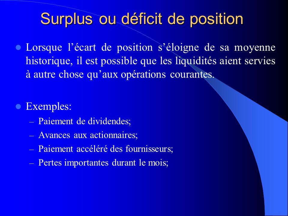 Surplus ou déficit de position Lorsque lécart de position séloigne de sa moyenne historique, il est possible que les liquidités aient servies à autre chose quaux opérations courantes.