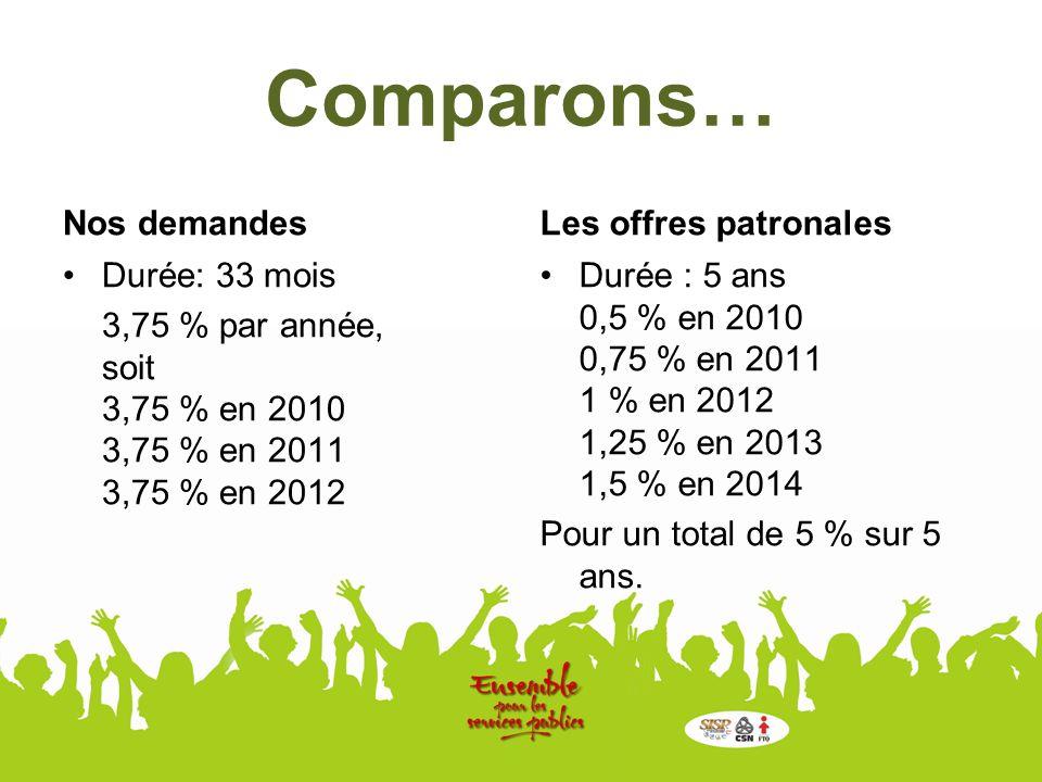 Comparons… Nos demandes Durée: 33 mois 3,75 % par année, soit 3,75 % en 2010 3,75 % en 2011 3,75 % en 2012 Les offres patronales Durée : 5 ans 0,5 % en 2010 0,75 % en 2011 1 % en 2012 1,25 % en 2013 1,5 % en 2014 Pour un total de 5 % sur 5 ans.
