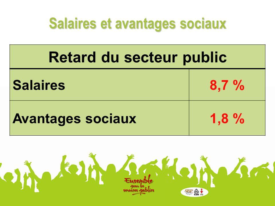 Retard du secteur public Salaires8,7 % Avantages sociaux1,8 % Salaires et avantages sociaux