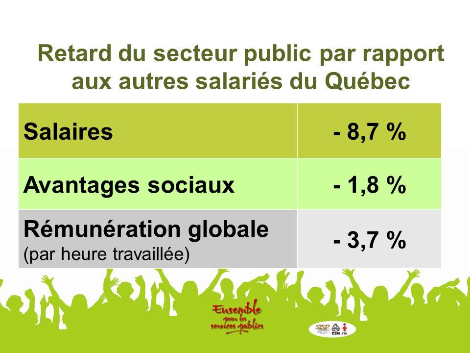 Retard du secteur public par rapport aux autres salariés du Québec Salaires- 8,7 % Avantages sociaux- 1,8 % Rémunération globale (par heure travaillée) - 3,7 %