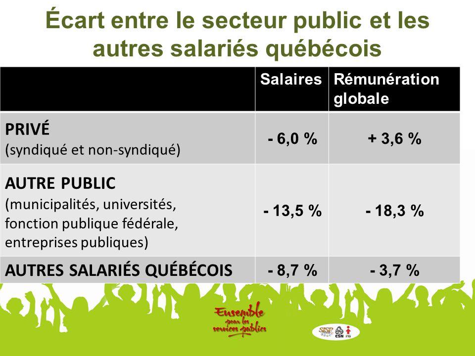Écart entre le secteur public et les autres salariés québécois SalairesRémunération globale PRIVÉ (syndiqué et non-syndiqué) - 6,0 %+ 3,6 % AUTRE PUBLIC (municipalités, universités, fonction publique fédérale, entreprises publiques) - 13,5 %- 18,3 % AUTRES SALARIÉS QUÉBÉCOIS - 8,7 %- 3,7 %
