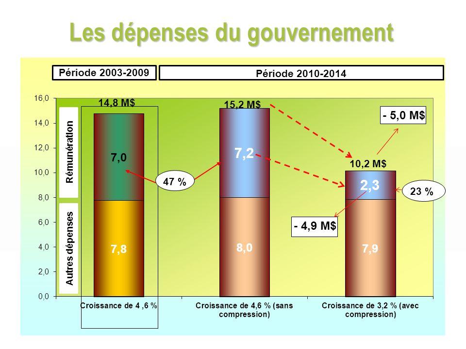 Les dépenses du gouvernement