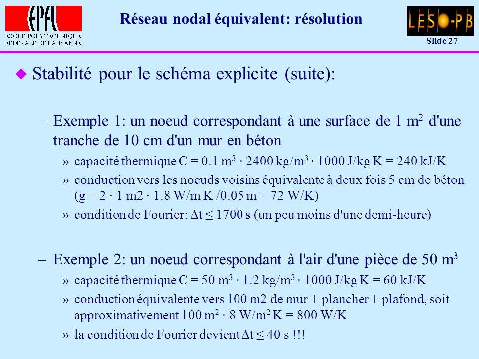 Slide 27 Réseau nodal équivalent: résolution u Stabilité pour le schéma explicite (suite): –Exemple 1: un noeud correspondant à une surface de 1 m 2 d une tranche de 10 cm d un mur en béton »capacité thermique C = 0.1 m 3 · 2400 kg/m 3 · 1000 J/kg K = 240 kJ/K »conduction vers les noeuds voisins équivalente à deux fois 5 cm de béton (g = 2 · 1 m2 · 1.8 W/m K /0.05 m = 72 W/K) »condition de Fourier: t 1700 s (un peu moins d une demi-heure) –Exemple 2: un noeud correspondant à l air d une pièce de 50 m 3 »capacité thermique C = 50 m 3 · 1.2 kg/m 3 · 1000 J/kg K = 60 kJ/K »conduction équivalente vers 100 m2 de mur + plancher + plafond, soit approximativement 100 m 2 · 8 W/m 2 K = 800 W/K »la condition de Fourier devient t 40 s !!!