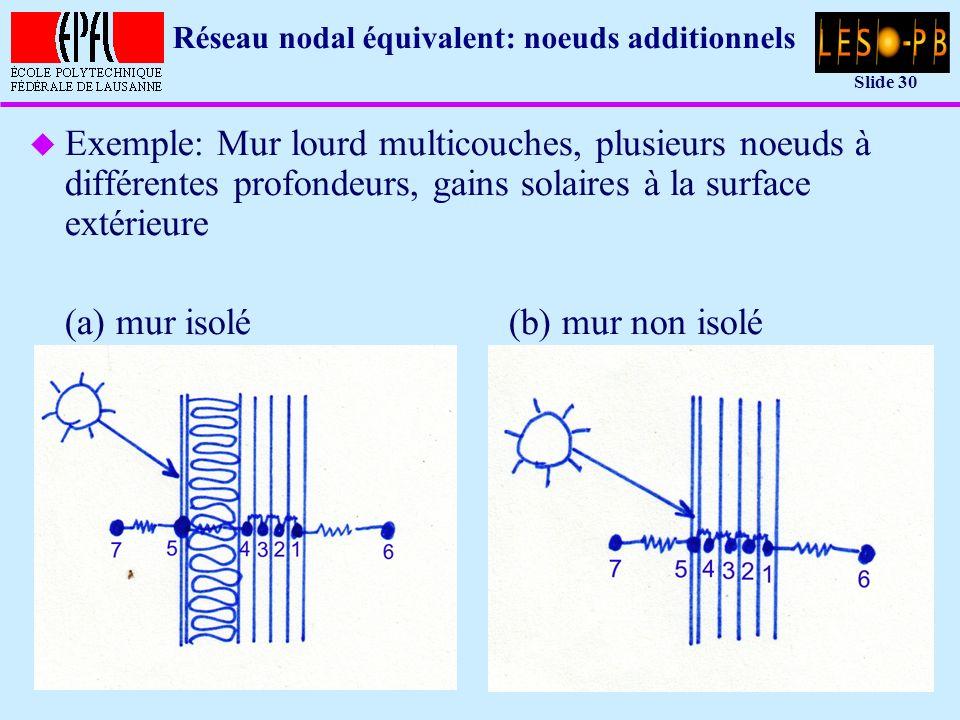 Slide 30 Réseau nodal équivalent: noeuds additionnels u Exemple: Mur lourd multicouches, plusieurs noeuds à différentes profondeurs, gains solaires à la surface extérieure (a) mur isolé(b) mur non isolé