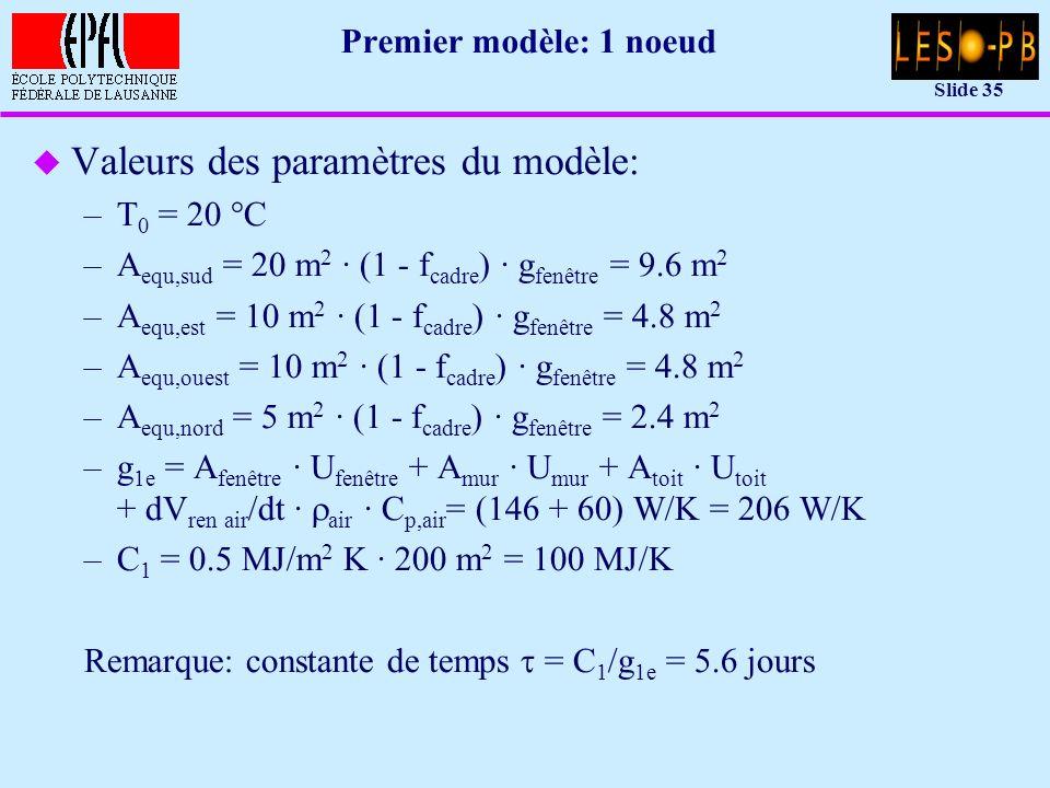 Slide 35 Premier modèle: 1 noeud u Valeurs des paramètres du modèle: –T 0 = 20 °C –A equ,sud = 20 m 2 · (1 - f cadre ) · g fenêtre = 9.6 m 2 –A equ,est = 10 m 2 · (1 - f cadre ) · g fenêtre = 4.8 m 2 –A equ,ouest = 10 m 2 · (1 - f cadre ) · g fenêtre = 4.8 m 2 –A equ,nord = 5 m 2 · (1 - f cadre ) · g fenêtre = 2.4 m 2 –g 1e = A fenêtre · U fenêtre + A mur · U mur + A toit · U toit + dV ren air /dt · air · C p,air = (146 + 60) W/K = 206 W/K –C 1 = 0.5 MJ/m 2 K · 200 m 2 = 100 MJ/K Remarque: constante de temps = C 1 /g 1e = 5.6 jours