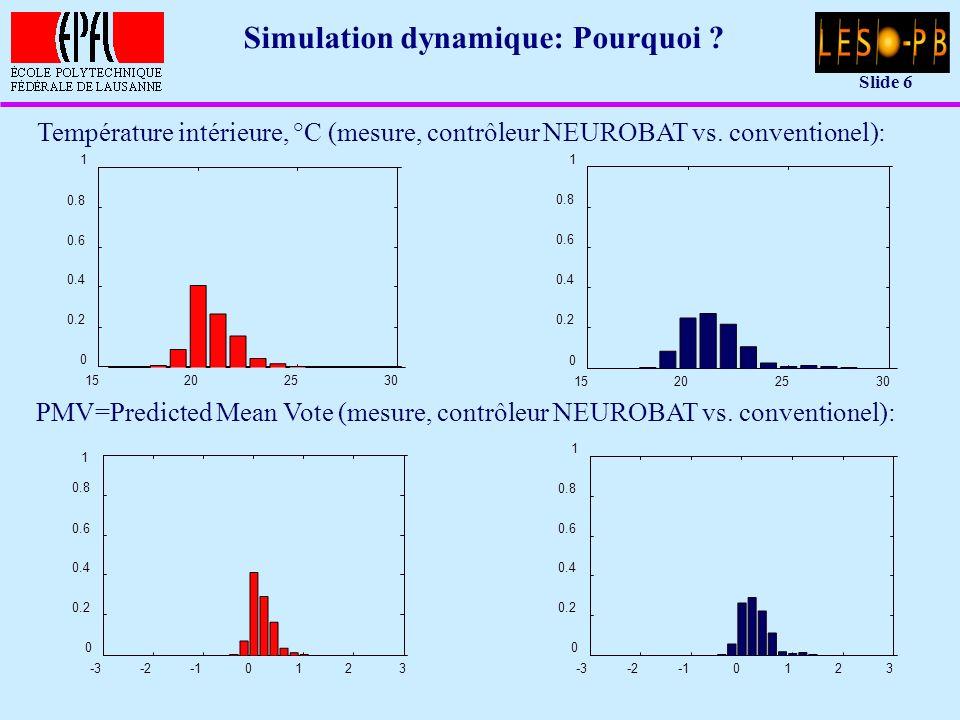 Slide 37 Deuxième modèle: 2 noeuds u Valeurs des paramètres du modèle: –T 10 = 20 °C –T 20 = 20 °C –A equ,sud = 20 m 2 · (1 - f cadre ) · g fenêtre = 9.6 m 2 –A equ,est = 10 m 2 · (1 - f cadre ) · g fenêtre = 4.8 m 2 –A equ,ouest = 10 m 2 · (1 - f cadre ) · g fenêtre = 4.8 m 2 –A equ,nord = 5 m 2 · (1 - f cadre ) · g fenêtre = 2.4 m 2 –f sol = 0.5 –g 1e = A fenêtre · U fenêtre + dV ren air /dt · air · C p,air = (68 + 60) W/K = 128 W/K –g 2e = A mur · U mur + A toit · U toit = 78 W/K –g 12 = (A mur + A toit + A struct ) · 8 W/m2K = (195 + 100 + 200) m2 · 6 W/m2K = 3000 W/K –C 1 = 0.5 MJ/m 2 K · 200 m 2 = 100 MJ/K –C 2 = V air · air · C p,air · K mob = 0.72 MJ/K · 3 = 2.16 MJ/K