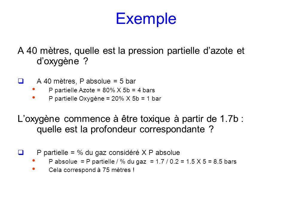 Exemple A 40 mètres, quelle est la pression partielle dazote et doxygène ? A 40 mètres, P absolue = 5 bar P partielle Azote = 80% X 5b = 4 bars P part