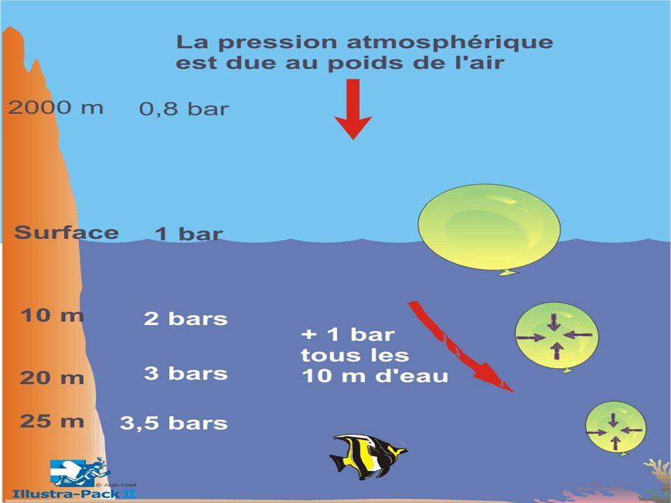 Dalton Définition A température constante, la pression dun mélange (gazeux) est égale à la somme des pressions partielles quauraient chacun des gaz sils occupaient seul le volume total P absolue = Somme des pressions partielles P partielle = % du gaz considéré X P absolue Ex : dans lair, il y a 80% Azote (N2) et 20 % oxygène pour simplifier (en réalité, Azote (N2) --> 79.03%, Oxygène (O2) --> 20.93% Gaz carbonique (CO2) --> 0.03%, plus quelques traces de gaz rares) (John Dalton, Physicien anglais, 1766-1844)