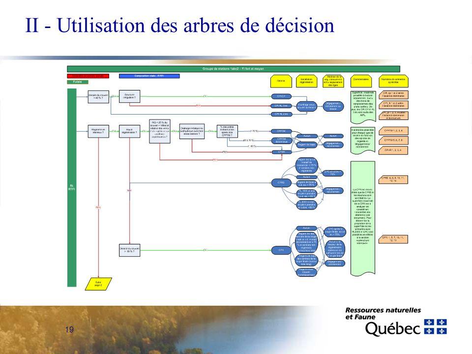 19 II - Utilisation des arbres de décision