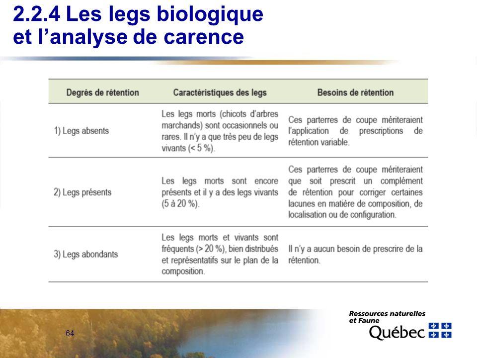 64 2.2.4 Les legs biologique et lanalyse de carence