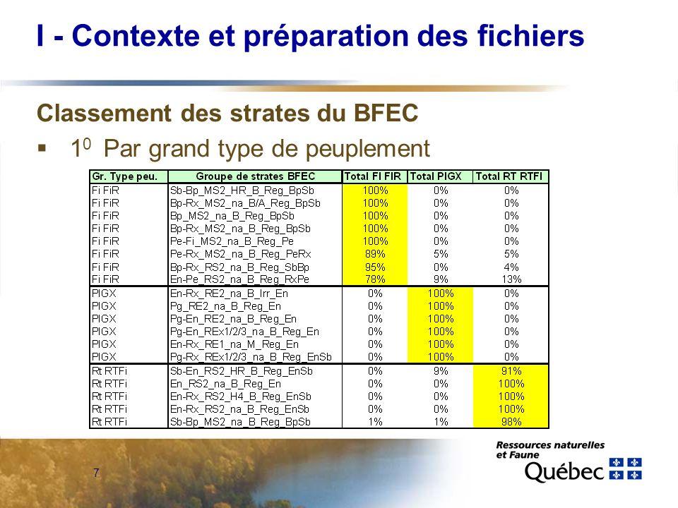 8 I - Contexte et préparation des fichiers Classement des strates du BFEC 2 0 par groupe de stations