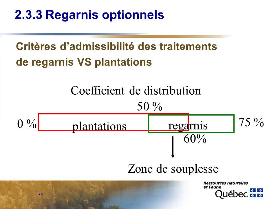 75 2.3.3 Regarnis optionnels Critères dadmissibilité des traitements de regarnis VS plantations Coefficient de distribution 0 % 60% 50 % 75 % plantati
