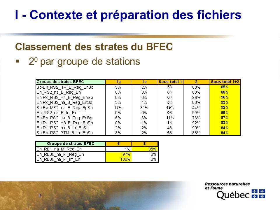 29 Exemple pour lUA 025-51 3- Stratégie à appliquer A- Poursuivre la stratégie actuelle - Pour minimiser les coût, prévoir 40% à 50% des chemins dexploitation en chemins « dhiver ».