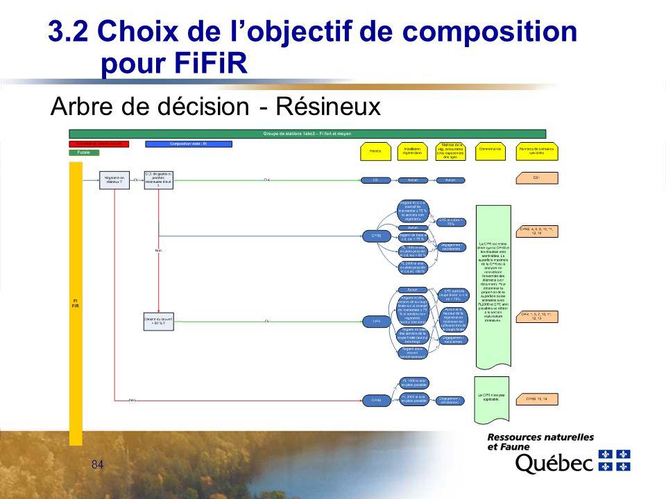 84 Arbre de décision - Résineux 3.2 Choix de lobjectif de composition pour FiFiR