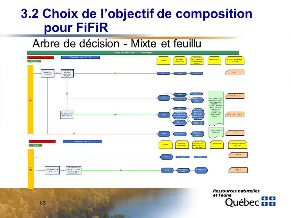 86 Arbre de décision - Mixte et feuillu 3.2 Choix de lobjectif de composition pour FiFiR