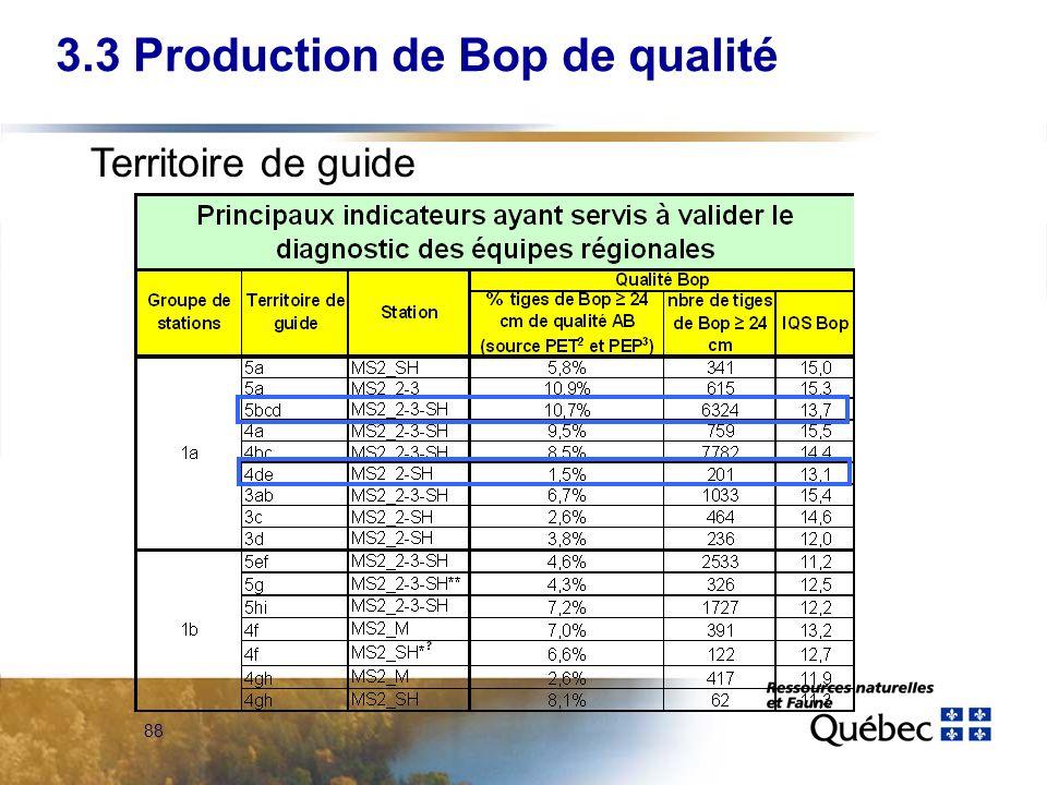 88 3.3 Production de Bop de qualité Territoire de guide