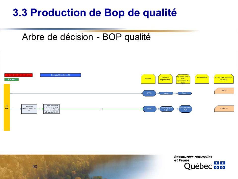 90 Arbre de décision - BOP qualité 3.3 Production de Bop de qualité