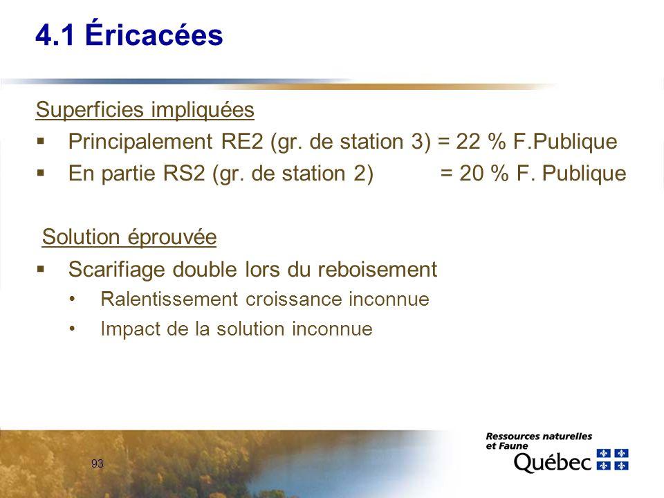 93 4.1 Éricacées Superficies impliquées Principalement RE2 (gr. de station 3) = 22 % F.Publique En partie RS2 (gr. de station 2) = 20 % F. Publique So