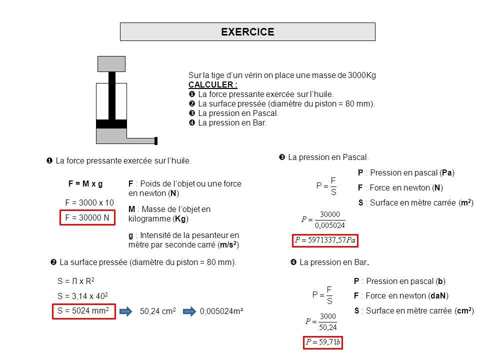 EXERCICE Sur la tige dun vérin on place une masse de 3000Kg CALCULER : La force pressante exercée sur lhuile. La surface pressée (diamètre du piston =