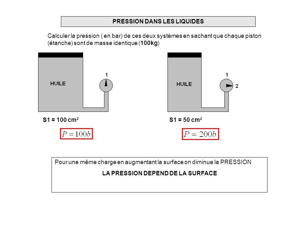 PRESSION DANS LES LIQUIDES Calculer la pression ( en bar) de ces deux systèmes en sachant que chaque piston (étanche) sont de masse identique (100kg) S1 = 50 cm 2 S1 = 100 cm 2 Pour une même charge en augmentant la surface on diminue la PRESSION LA PRESSION DEPEND DE LA SURFACE