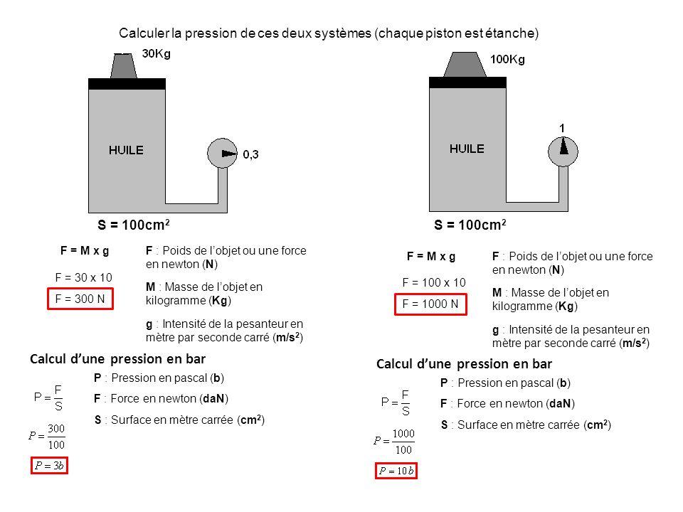 Calculer la pression de ces deux systèmes (chaque piston est étanche) S = 100cm 2 F = M x gF : Poids de lobjet ou une force en newton (N) M : Masse de lobjet en kilogramme (Kg) g : Intensité de la pesanteur en mètre par seconde carré (m/s 2 ) F = 30 x 10 F = 300 N Calcul dune pression en bar P : Pression en pascal (b) F : Force en newton (daN) S : Surface en mètre carrée (cm 2 ) S = 100cm 2 F = M x gF : Poids de lobjet ou une force en newton (N) M : Masse de lobjet en kilogramme (Kg) g : Intensité de la pesanteur en mètre par seconde carré (m/s 2 ) F = 100 x 10 F = 1000 N Calcul dune pression en bar P : Pression en pascal (b) F : Force en newton (daN) S : Surface en mètre carrée (cm 2 )