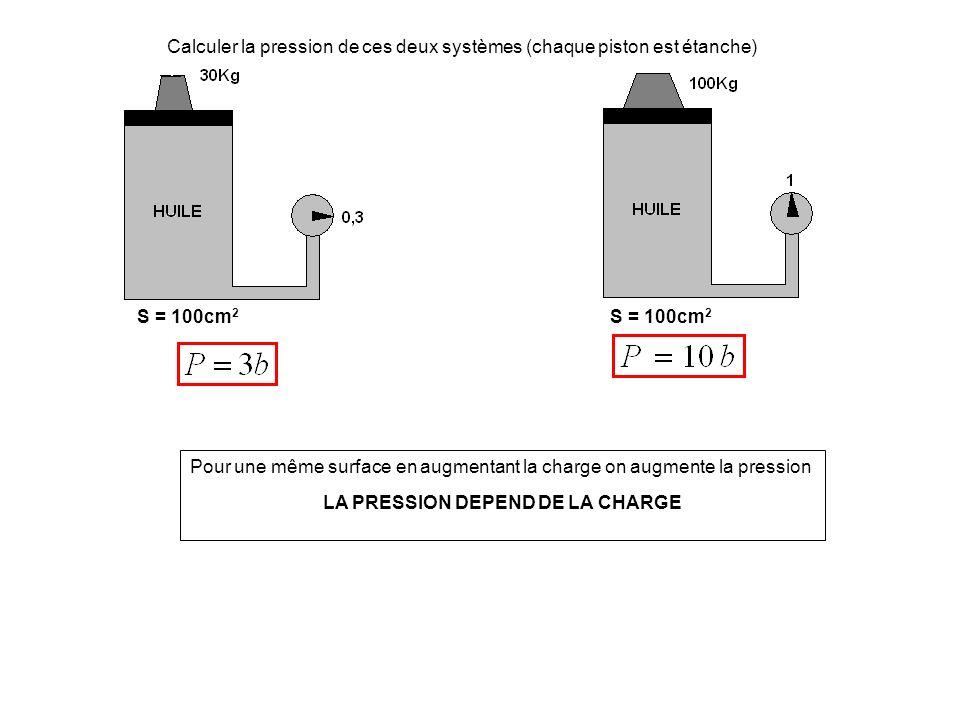 Calculer la pression de ces deux systèmes (chaque piston est étanche) S = 100cm 2 Pour une même surface en augmentant la charge on augmente la pression LA PRESSION DEPEND DE LA CHARGE