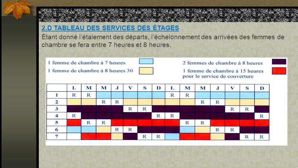 2.D TABLEAU DES SERVICES DES ÉTAGES Étant donné létalement des départs, léchelonnement des arrivées des femmes de chambre se fera entre 7 heures et 8