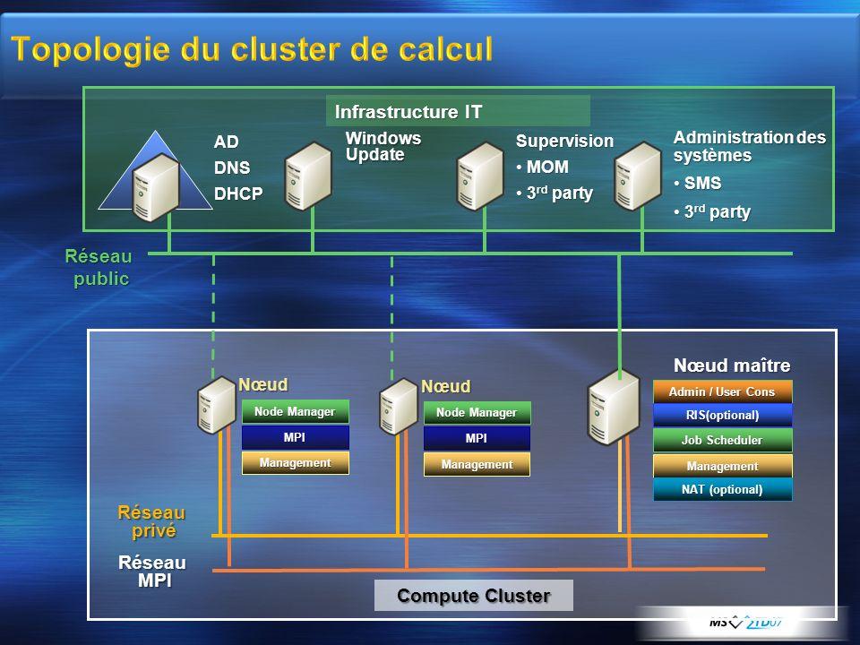 RéseauMPI Réseauprivé Réseaupublic Infrastructure IT Nœud Nœud maître ADDNSDHCP Windows Update Supervision MOMMOM 3 rd party3 rd party Administration