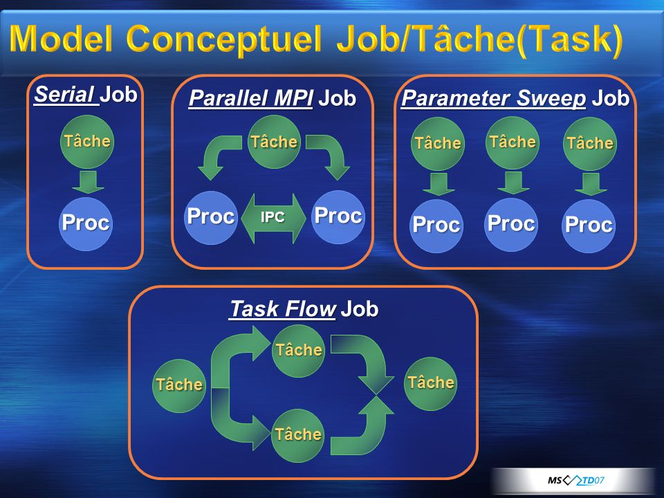 Serial Job Tâche Proc Parallel MPI Job Tâche Proc Proc IPC Parameter Sweep Job Tâche Proc Tâche Proc Tâche Proc Task Flow Job Tâche Tâche Tâche Tâche