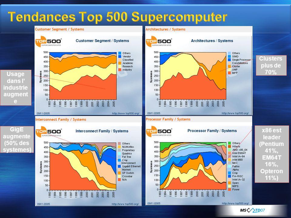 Usage dans l industrie augment e GigE augmente (50% des systemes) Clusters plus de 70% x86 est leader (Pentium 41%, EM64T 16%, Opteron 11%)