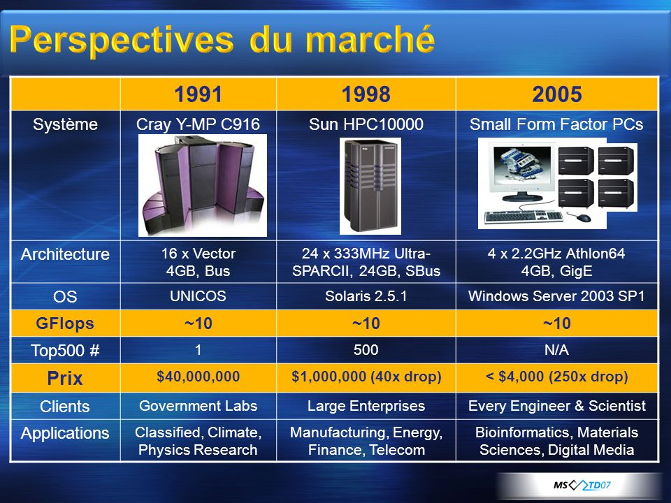 199119982005 SystèmeCray Y-MP C916Sun HPC10000Small Form Factor PCs Architecture 16 x Vector 4GB, Bus 24 x 333MHz Ultra- SPARCII, 24GB, SBus 4 x 2.2GH