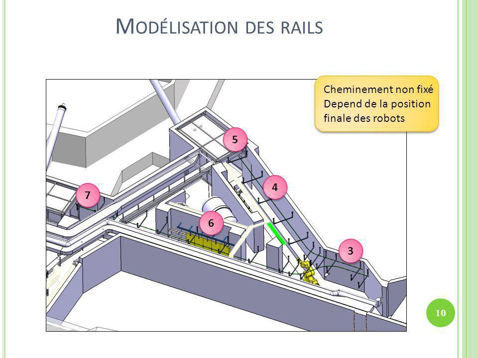 M ODÉLISATION DES RAILS Cheminement non fixé Depend de la position finale des robots 3 3 4 4 5 5 6 6 7 7 10